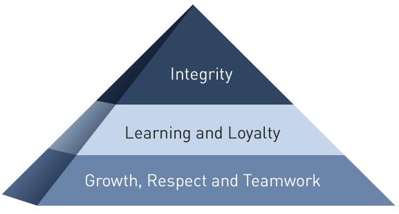RWA_Values